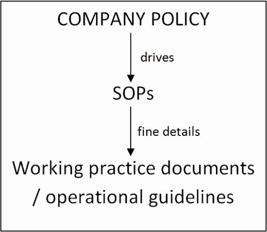 9+ Standard Operating Procedure (SOP) Templates   Word Excel PDF Formats