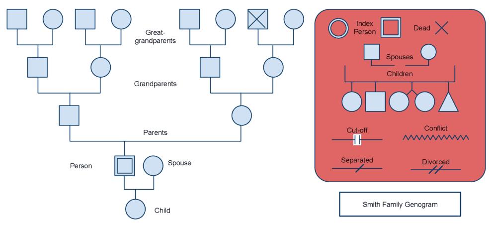 8  free genogram templates